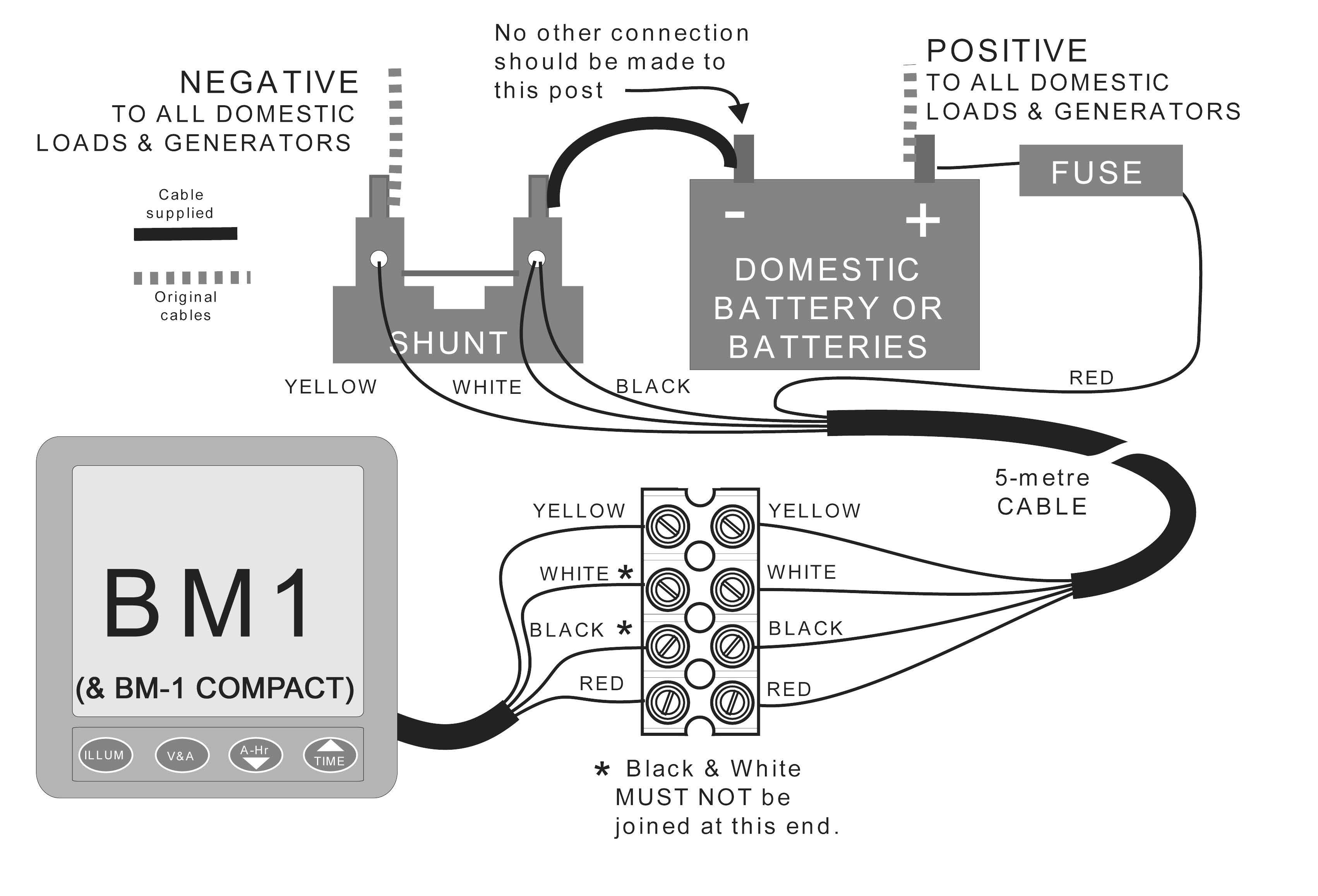 diagramma BM1